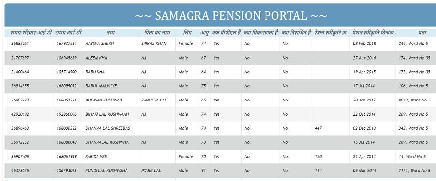 मध्यप्रदेश पेंशन योजना लिस्ट 2020 में अपना नाम कैसे देखें? Madhya Pradesh Pension Yojana List 2020