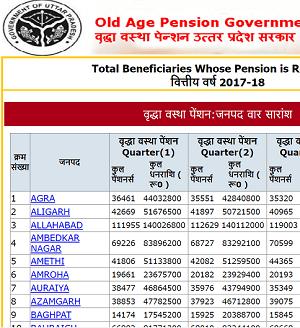 उत्तर प्रदेश वृद्धा पेंशन योजना लिस्ट में अपना नाम कैसे देखें? UP Old Age Pension List 2021