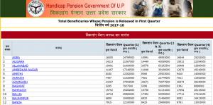 उत्तर प्रदेश विकलांग पेंशन योजना लिस्ट 2018 में अपना नाम कैसे देखें ? Viklang Pension List UP 2018