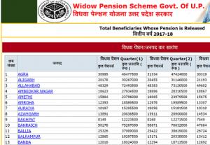 उत्तर प्रदेश विधवा पेंशन योजना लिस्ट में अपना नाम कैसे देखें ? Vidhwa Pension List UP 2018-19