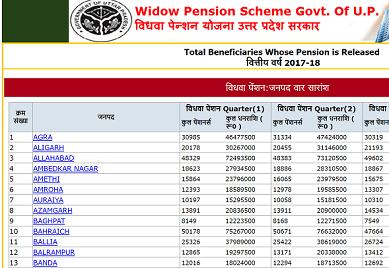 उत्तर प्रदेश विधवा पेंशन योजना लिस्ट में अपना नाम कैसे देखें? Vidhwa Pension List UP 2020