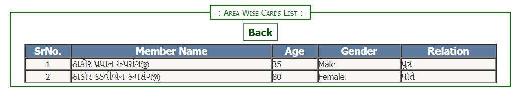 गुजरात राशन कार्ड लिस्ट 2020 में अपना नाम कैसे देखें? Gujarat Ration Card List Village Wise