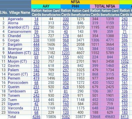 गोवा राशन कार्ड लिस्ट 2020 में अपना नाम कैसे चेक करें? Goa Ration Card List 2020