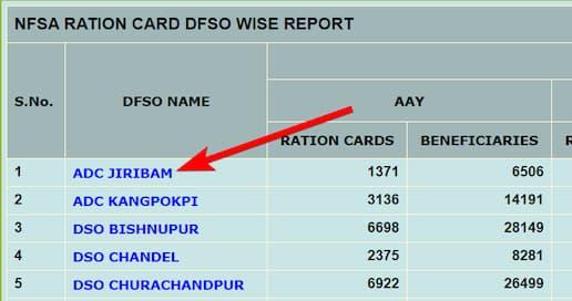 मणिपुर राशन कार्ड लिस्ट ऑनलाइन देखने का आसान तरीका | Manipur Ration Card List District wise