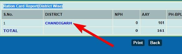 चंडीगढ़ राशन कार्ड लिस्ट कैसे देखे? चंडीगढ़ राशन कार्ड लाभार्थी सूची 2020 चेक करें
